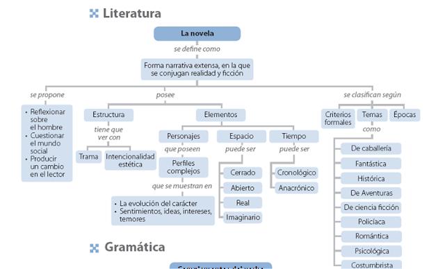 8 Ideas De Texto Narrativo Textos Narrativos Textos Proceso De Escritura